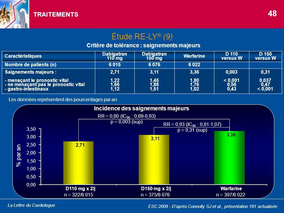 La Lettre du Cardiologue TRAITEMENTS Caractéristiques Dabigatran 110 mg Dabigatran 150 mg Warfarine D 110 versus W D 150 versus W Nombre de patients (
