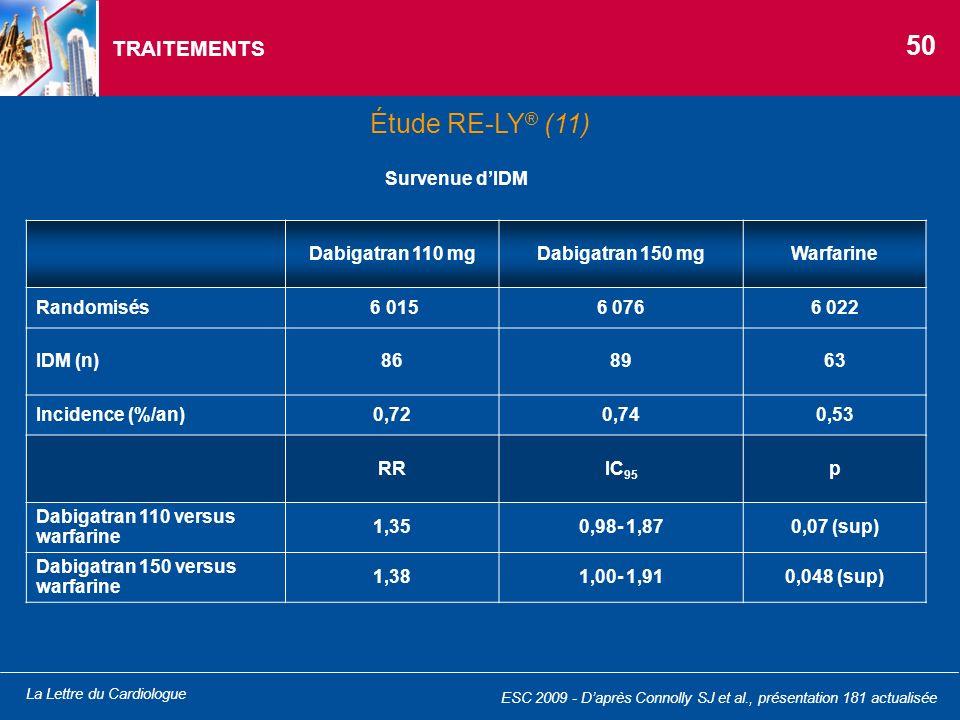 La Lettre du Cardiologue TRAITEMENTS Dabigatran 110 mgDabigatran 150 mgWarfarine Randomisés 6 0156 0766 022 IDM (n)868963 Incidence (%/an)0,720,740,53
