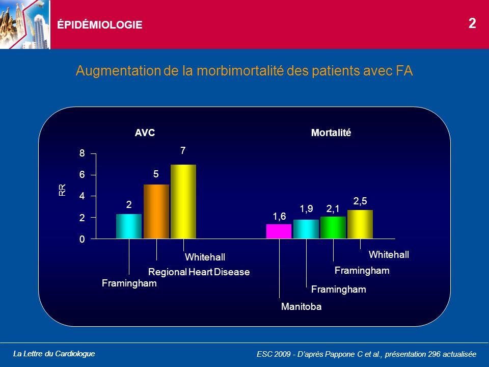 La Lettre du CardiologueAHA 2009 - Daprès Enomoto K et al., abstract 2706 actualisé PHYSIOPATHOLOGIE - FACTEURS ENVIRONNEMENTAUX Étude réalisée chez 133 patients ayant bénéficié dune TDM avec mesure du volume graisseux péricardique (PFV - pericardial fat volume) Comparaison de 24 patients avec FA paroxystique (15 hommes, âge moyen 65 ans) versus 109 patients contrôles sans FA (63 hommes, âge moyen 65 ans) Résultats : –PFV significativement + important dans le bras FA (figure) : 201,2 ± 86,5 versus 167,8 ± 76,3 cm 3 (p = 0,008) Graisse péricardique et FA –Association significative en modèle multivarié entre laugmentation du volume de graisse péricardique et la survenue de FA (OR = 1,00 ; IC 95 = 0,998-1,007 pour 10 cm 3 daugmentation ; p = 0,044) Volume de graisse péricardique PFV (cm 3 ) p = 0,008 Contrôle (n = 146) FA (n = 55) 0 200 400 12