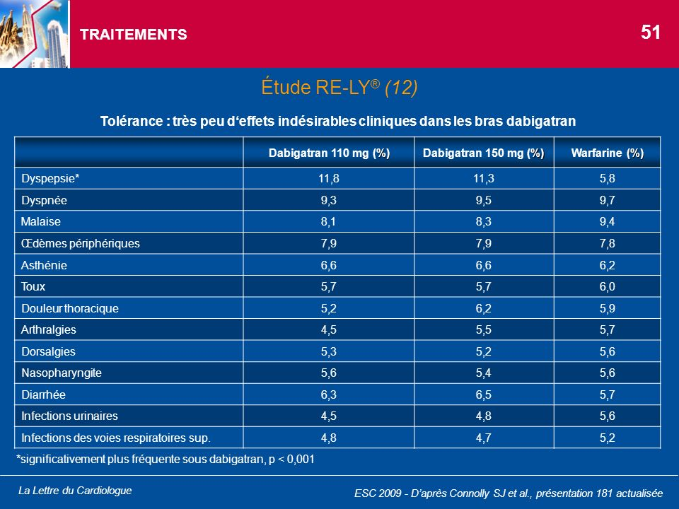 La Lettre du Cardiologue TRAITEMENTS %) Dabigatran 110 mg (%) %) Dabigatran 150 mg (%) (%) Warfarine (%) Dyspepsie*11,811,35,8 Dyspnée9,39,59,7 Malais