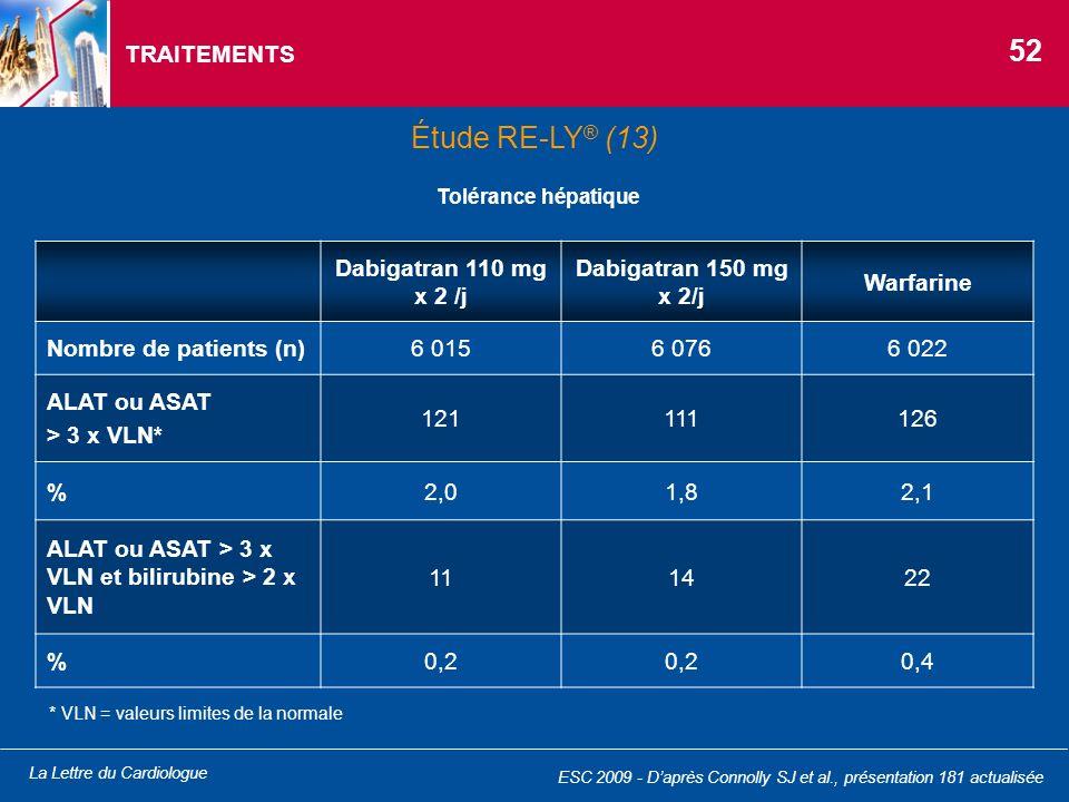 La Lettre du Cardiologue TRAITEMENTS Tolérance hépatique Dabigatran 110 mg x 2 /j Dabigatran 150 mg x 2/j Warfarine Nombre de patients (n)6 0156 0766