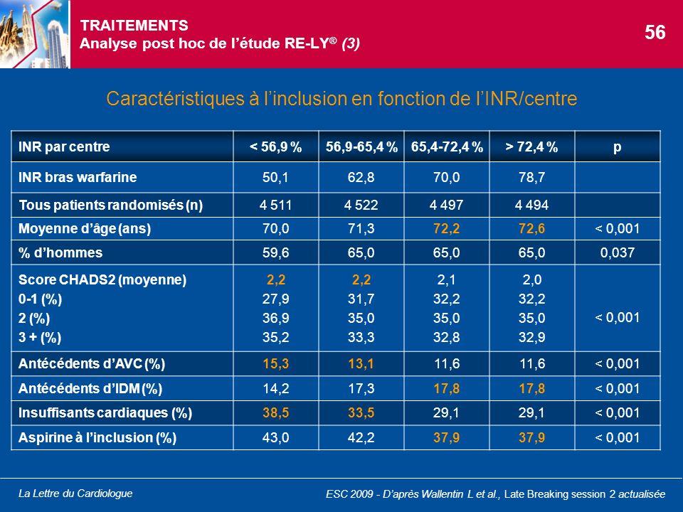 La Lettre du Cardiologue INR par centre< 56,9 %56,9-65,4 %65,4-72,4 %> 72,4 %p INR bras warfarine50,162,870,078,7 Tous patients randomisés (n)4 5114 5