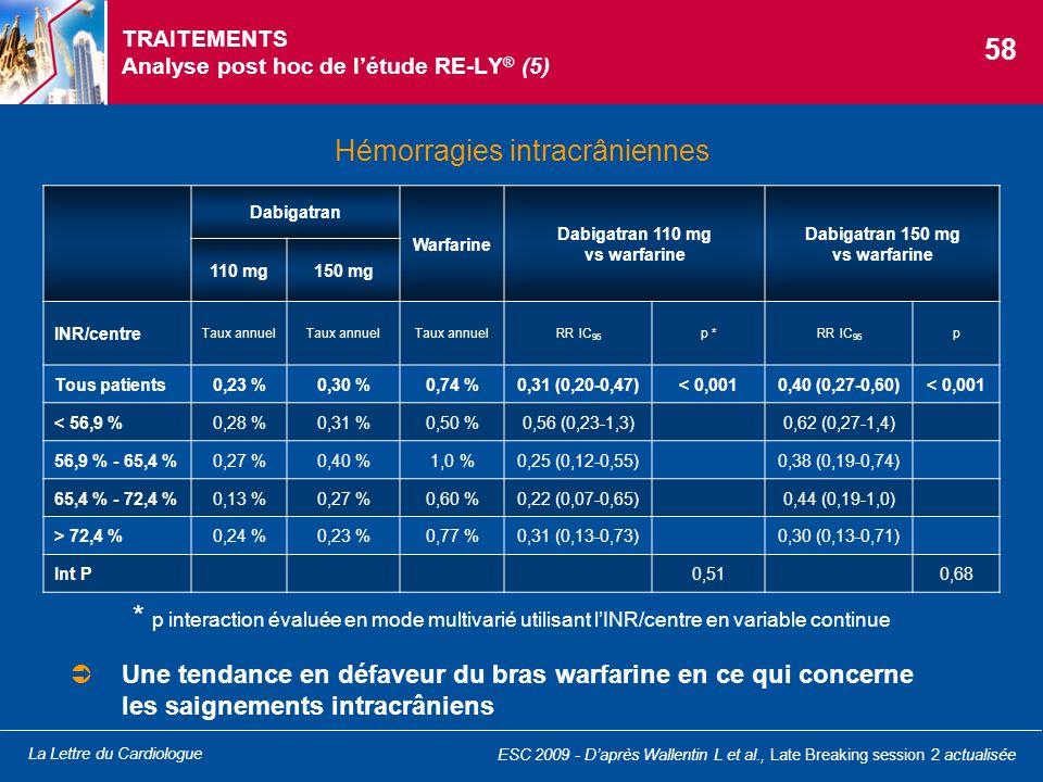 La Lettre du Cardiologue TRAITEMENTS Analyse post hoc de létude RE-LY ® (5) Hémorragies intracrâniennes ESC 2009 - Daprès Wallentin L et al., Late Bre