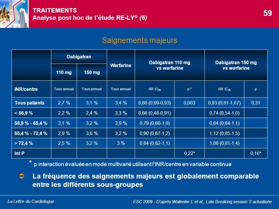 La Lettre du Cardiologue TRAITEMENTS Analyse post hoc de létude RE-LY ® (6) Saignements majeurs ESC 2009 - Daprès Wallentin L et al., Late Breaking se