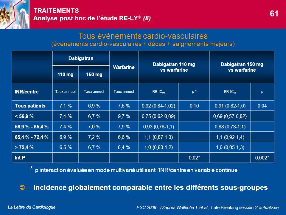 La Lettre du Cardiologue TRAITEMENTS Analyse post hoc de létude RE-LY ® (8) Tous événements cardio-vasculaires (événements cardio-vasculaires + décès