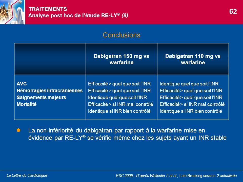 La Lettre du Cardiologue TRAITEMENTS Analyse post hoc de létude RE-LY ® (9) Conclusions ESC 2009 - Daprès Wallentin L et al., Late Breaking session 2