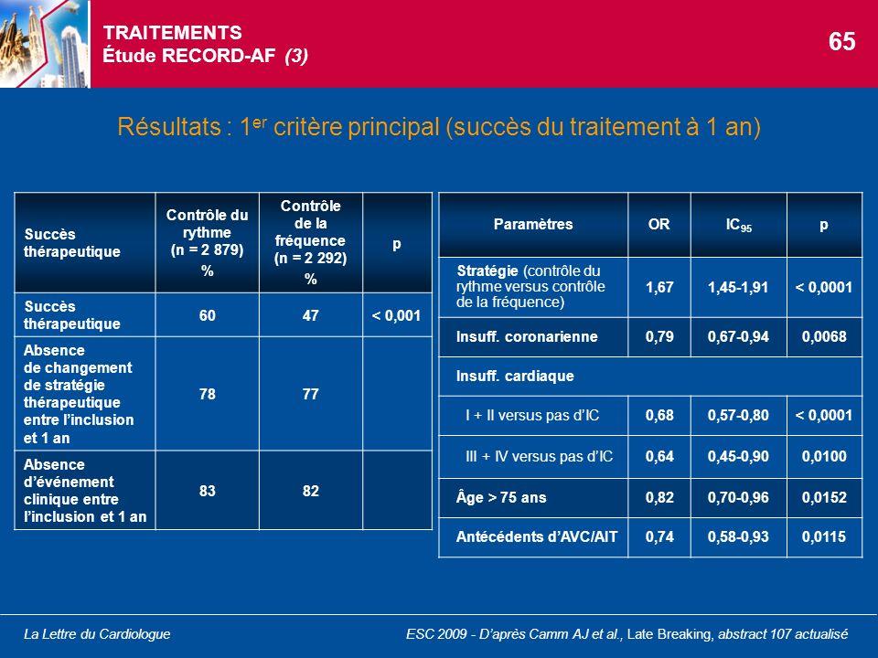 La Lettre du Cardiologue TRAITEMENTS Étude RECORD-AF (3) Résultats : 1 er critère principal (succès du traitement à 1 an) ParamètresORIC 95 p Stratégi