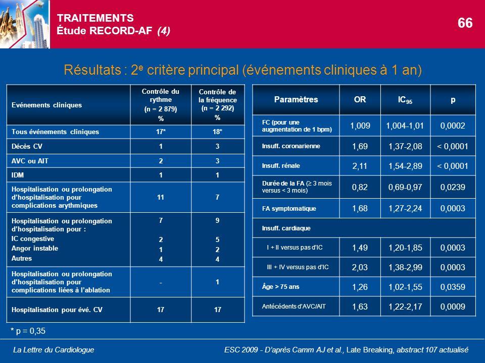 La Lettre du Cardiologue TRAITEMENTS Étude RECORD-AF (4) Résultats : 2 e critère principal (événements cliniques à 1 an) ParamètresORIC 95 p FC (pour