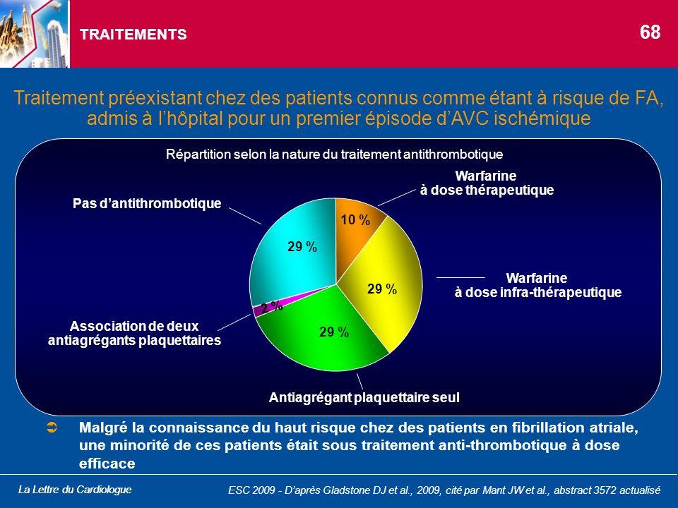 La Lettre du Cardiologue TRAITEMENTS Traitement préexistant chez des patients connus comme étant à risque de FA, admis à lhôpital pour un premier épis