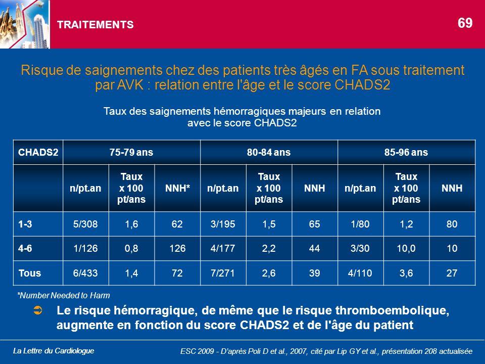 La Lettre du Cardiologue Taux des saignements hémorragiques majeurs en relation avec le score CHADS2 TRAITEMENTS Risque de saignements chez des patien