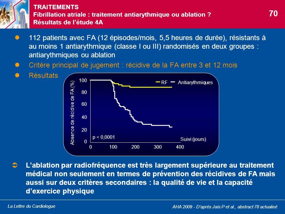 La Lettre du Cardiologue TRAITEMENTS Fibrillation atriale : traitement antiarythmique ou ablation ? Résultats de létude 4A 112 patients avec FA (12 ép