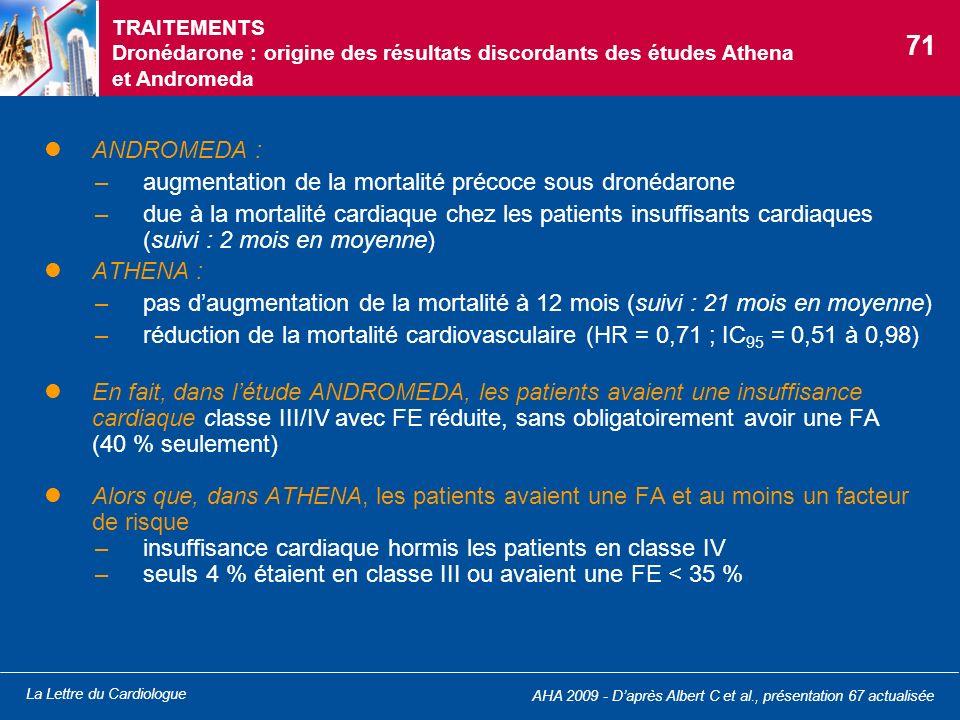 La Lettre du Cardiologue ANDROMEDA : –augmentation de la mortalité précoce sous dronédarone –due à la mortalité cardiaque chez les patients insuffisan