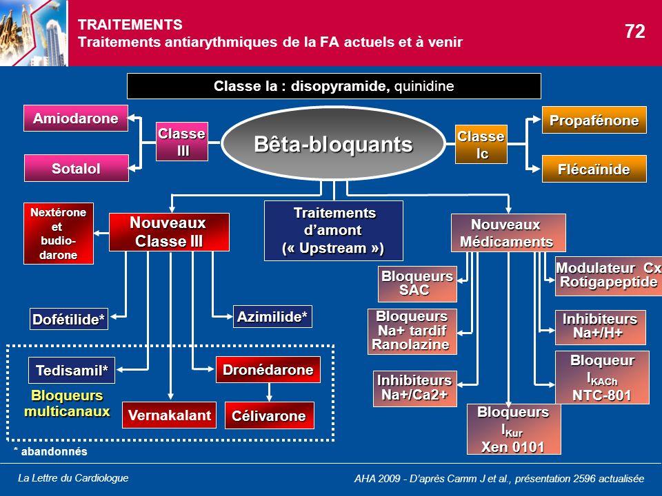 La Lettre du Cardiologue AHA 2009 - Daprès Camm J et al., présentation 2596 actualisée TRAITEMENTS Traitements antiarythmiques de la FA actuels et à v