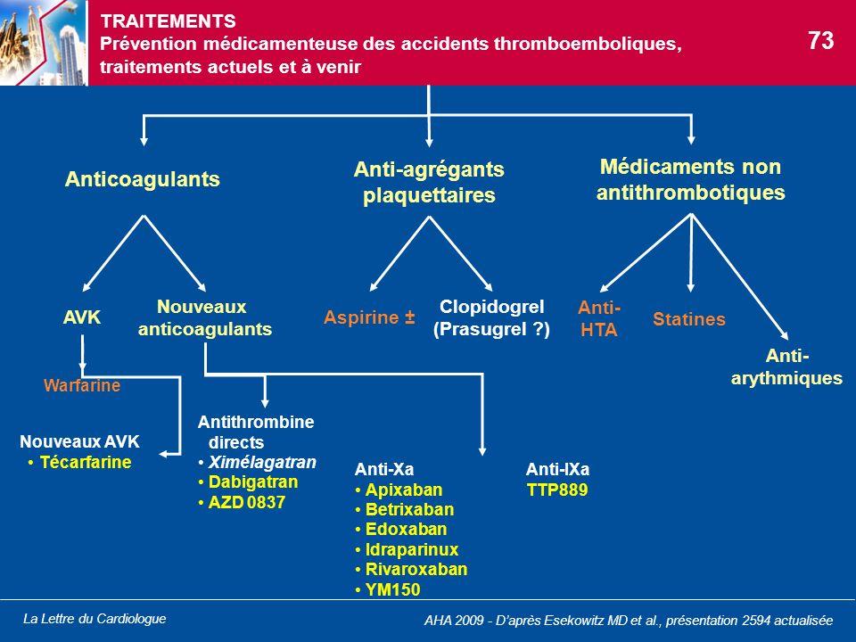 La Lettre du Cardiologue Anticoagulants Anti-agrégants plaquettaires Nouveaux anticoagulants Aspirine ± Clopidogrel (Prasugrel ?) Nouveaux AVK Técarfa