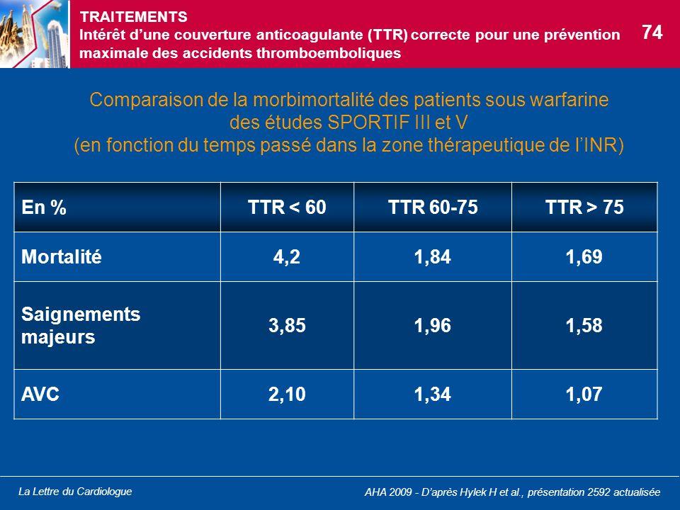 La Lettre du Cardiologue Comparaison de la morbimortalité des patients sous warfarine des études SPORTIF III et V (en fonction du temps passé dans la