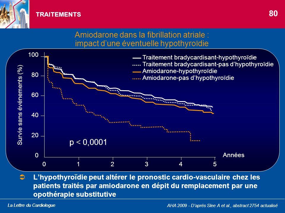 La Lettre du Cardiologue Amiodarone dans la fibrillation atriale : impact dune éventuelle hypothyroïdie TRAITEMENTS Lhypothyroïdie peut altérer le pro