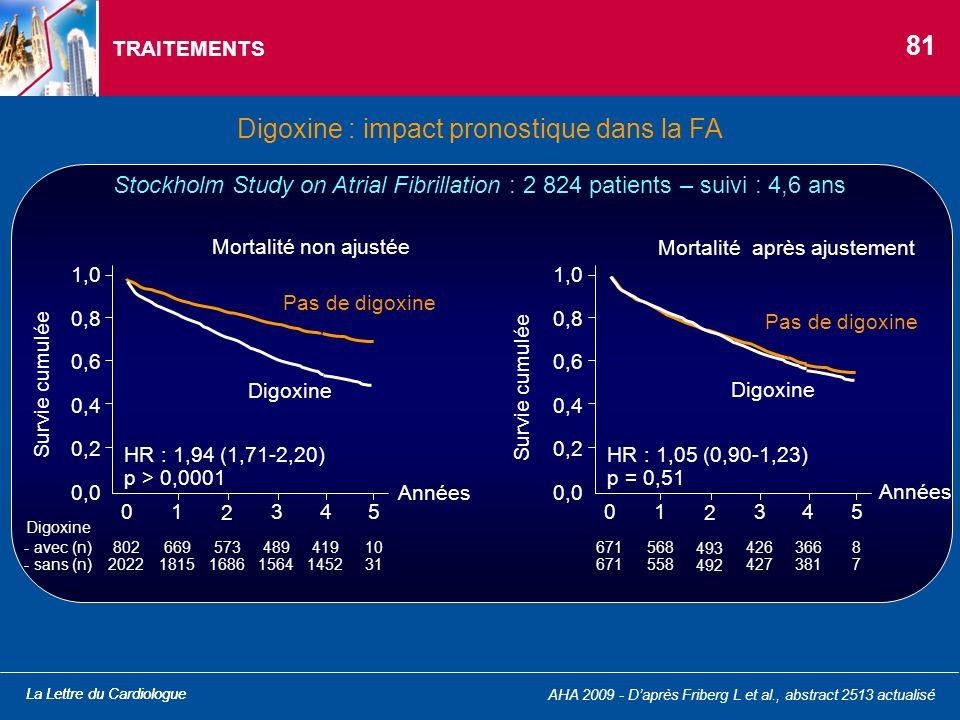 La Lettre du Cardiologue TRAITEMENTS La Lettre du Cardiologue Digoxine : impact pronostique dans la FA AHA 2009 - Daprès Friberg L et al., abstract 25