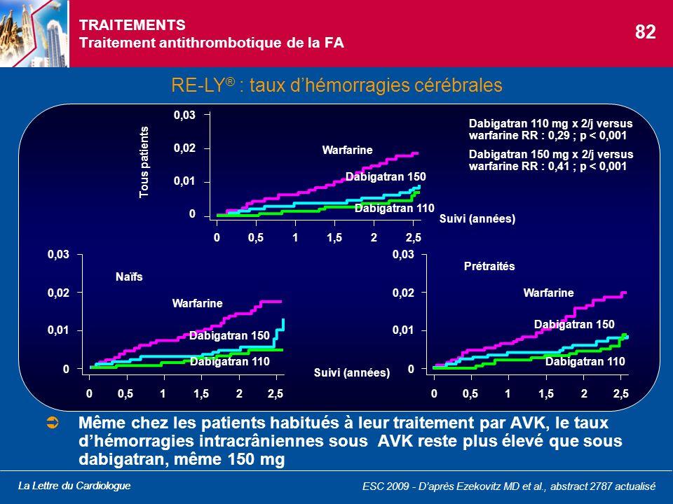 La Lettre du Cardiologue TRAITEMENTS Traitement antithrombotique de la FA RE-LY ® : taux dhémorragies cérébrales Même chez les patients habitués à leu