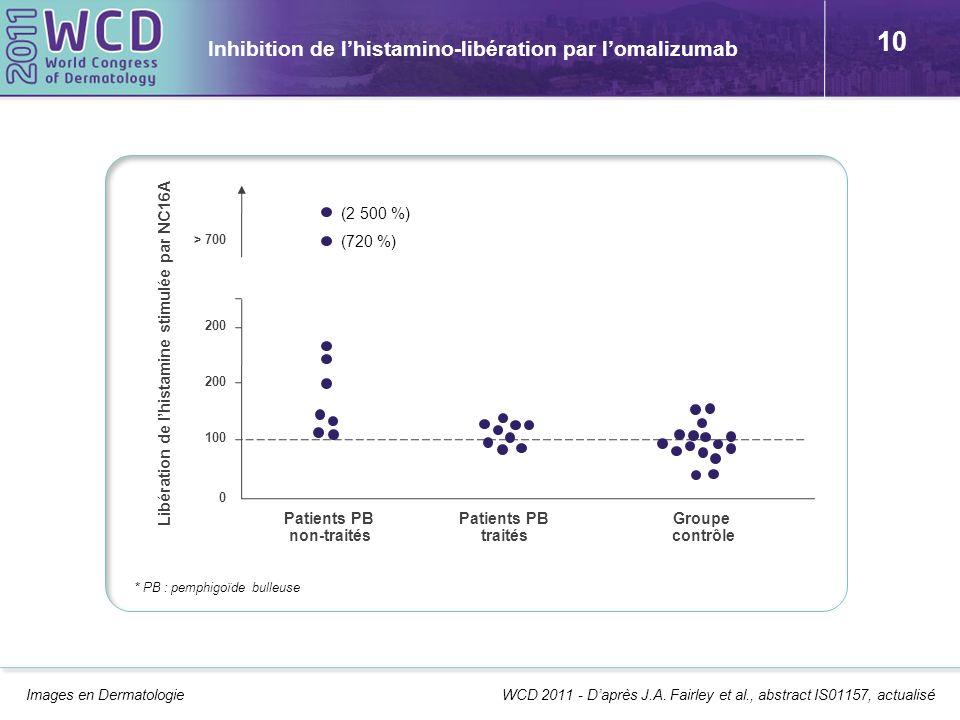 10 Inhibition de lhistamino-libération par lomalizumab Images en Dermatologie WCD 2011 - Daprès J.A. Fairley et al., abstract IS01157, actualisé 0 100