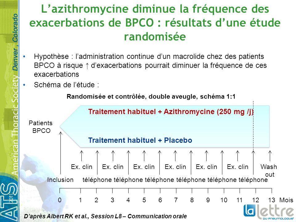Lazithromycine diminue la fréquence des exacerbations de BPCO : résultats dune étude randomisée Hypothèse : ladministration continue dun macrolide chez des patients BPCO à risque dexacerbations pourrait diminuer la fréquence de ces exacerbations Schéma de létude : Randomisée et contrôlée, double aveugle, schéma 1:1 Patients BPCO Traitement habituel + Azithromycine (250 mg /j) Traitement habituel + Placebo Inclusion Ex.