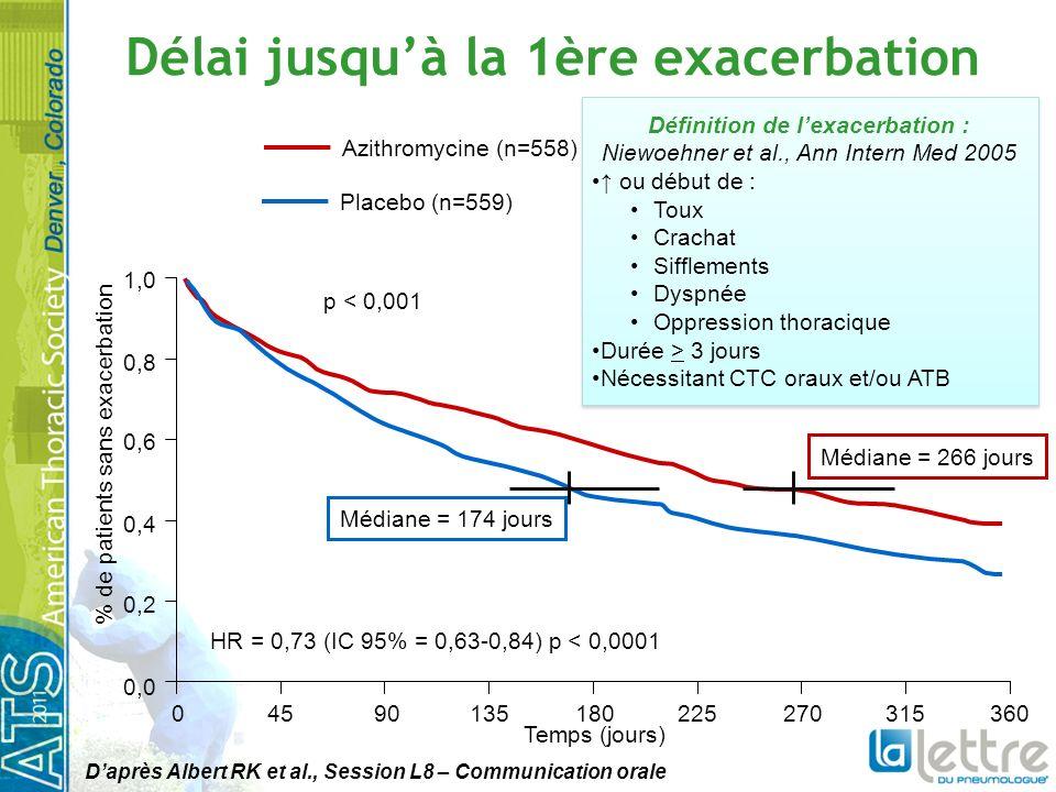 Délai jusquà la 1ère exacerbation 0 0,0 0,2 0,4 0,6 0,8 1,0 4590135180225270315360 Temps (jours) % de patients sans exacerbation Médiane = 174 jours Médiane = 266 jours HR = 0,73 (IC 95% = 0,63-0,84) p < 0,0001 p < 0,001 Azithromycine (n=558) Placebo (n=559) Définition de lexacerbation : Niewoehner et al., Ann Intern Med 2005 ou début de : Toux Crachat Sifflements Dyspnée Oppression thoracique Durée > 3 jours Nécessitant CTC oraux et/ou ATB Définition de lexacerbation : Niewoehner et al., Ann Intern Med 2005 ou début de : Toux Crachat Sifflements Dyspnée Oppression thoracique Durée > 3 jours Nécessitant CTC oraux et/ou ATB Daprès Albert RK et al., Session L8 – Communication orale