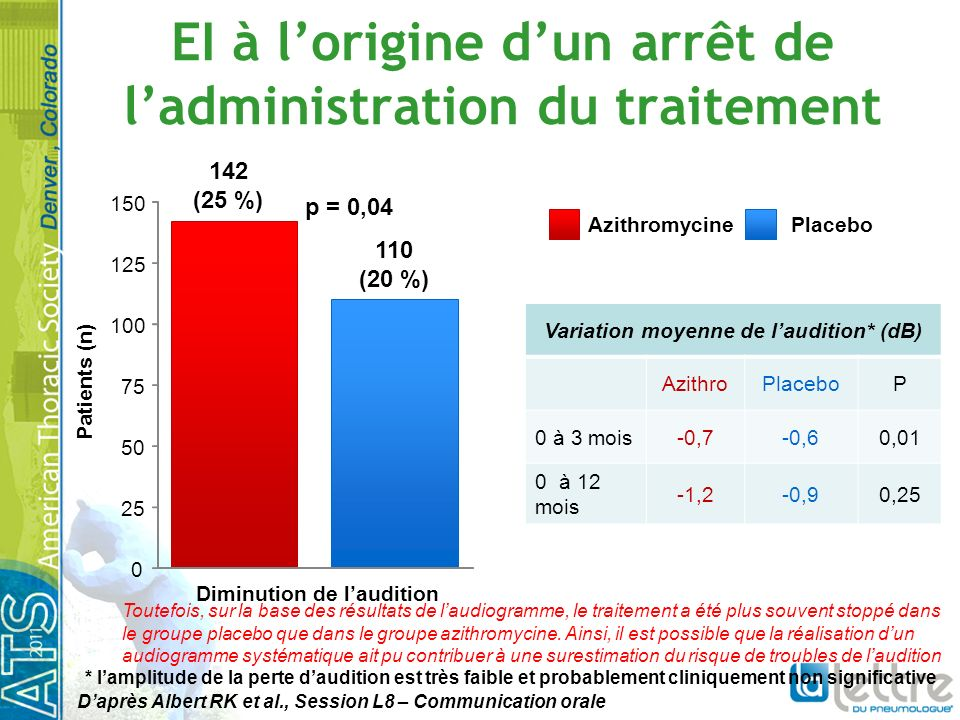 EI à lorigine dun arrêt de ladministration du traitement 0 25 50 75 100 125 150 Diminution de laudition 142 (25 %) 110 (20 %) p = 0,04 Patients (n) Va