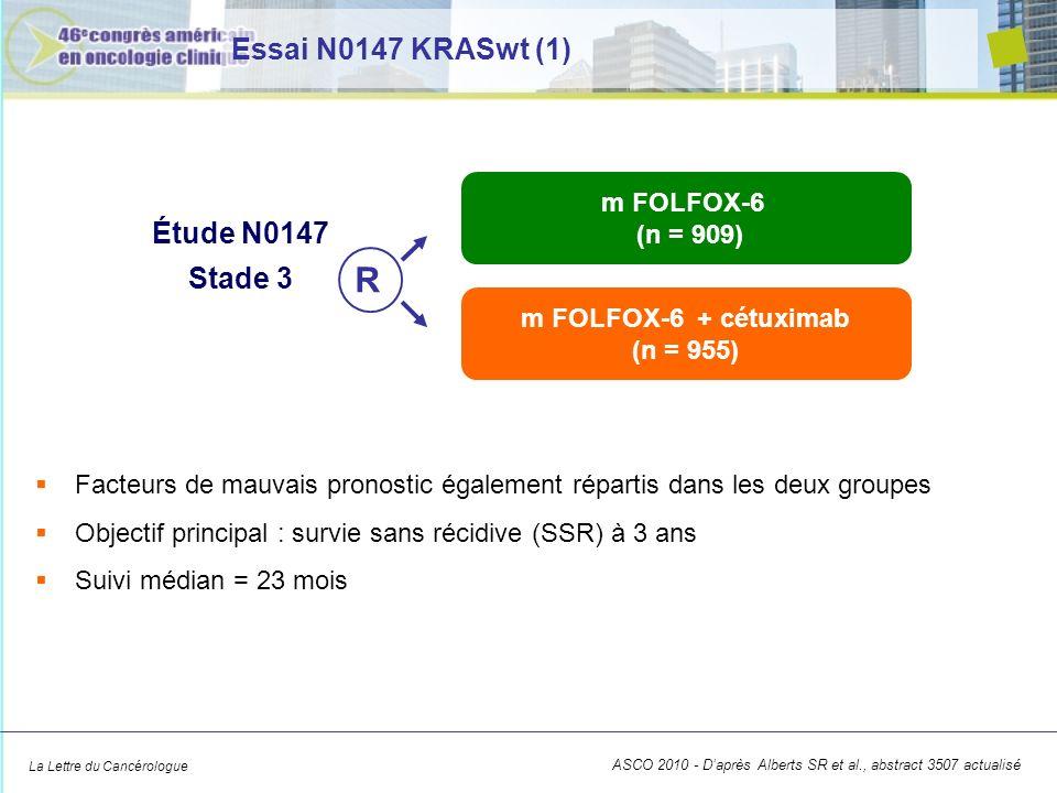 La Lettre du Cancérologue Essai N0147 KRASwt (2) Survie sans récidive (n = 1 847) Bras Taux à 3 mois (IC 95 ) HR (IC 95 ) p FOLFOX (n = 902) 75,8 % (72,1 %-79,6 %) 1,2 (0,96-1,5) 0,22 FOLFOX + Cétuximab (n = 945) 72,3 % (68,5 %-76,4 %) 100 80 60 40 20 0 061218243036 Mois Patient vivant sans récidive (%) FOLFOX FOLFOX + cétuximab ASCO 2010 - Daprès Alberts SR et al., abstract 3507 actualisé
