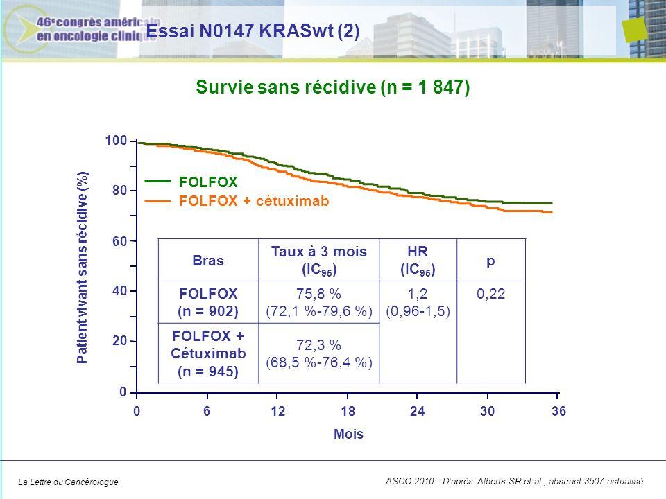 La Lettre du Cancérologue mFOLFOX-6 mFOLFOX-6 + cétuximab HR Âge < 70 ans74,8 %73,4 %HR : 1,1 ; p = 0,76 Âge > 70 ans80,9 %60,1 %HR : 1,79 ; p = 0,03 Survie sans récidive en fonction de lâge ASCO 2010 - Daprès Alberts SR et al., abstract 3507 actualisé Essai N0147 KRASwt (3)