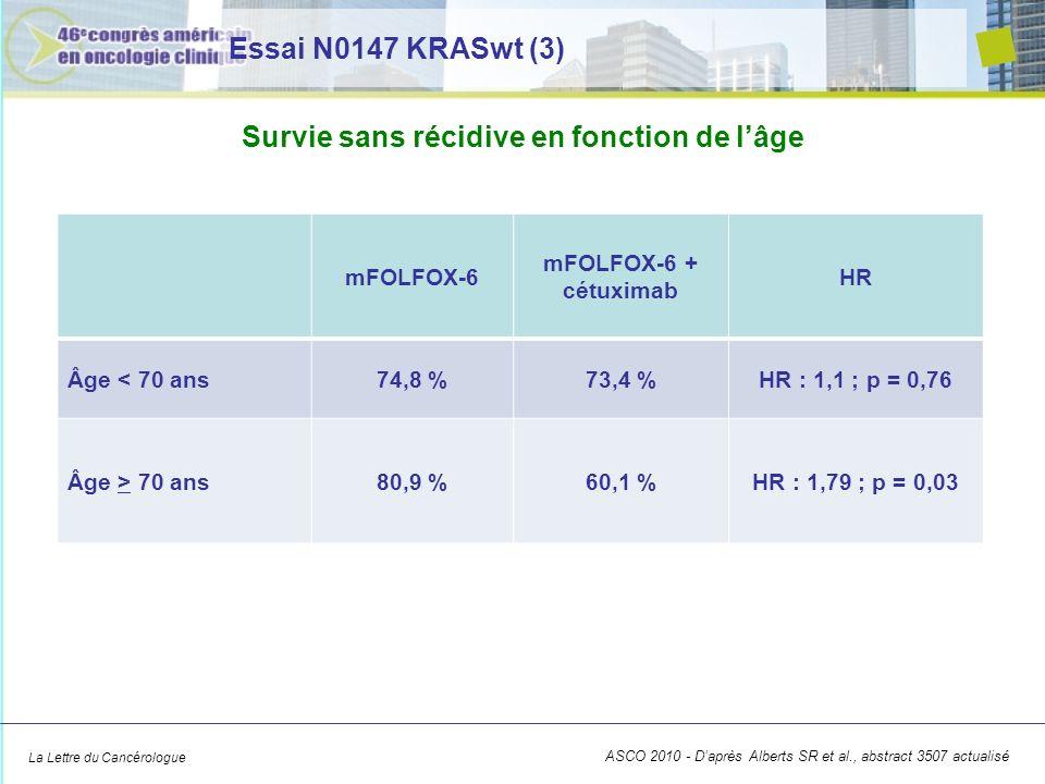 La Lettre du Cancérologue Bras Taux à 3 ans (IC 95 ) HR (IC 95 ) p FOLFOX (n = 902) 87,8 % (84,7 %-90,9 %) 1,3 (0,96-1,8) 0,13 FOLFOX + cétuximab (n = 945) 83,9 % (80,3 %-87,6 %) 100 80 60 40 20 0 061218243036 Mois Patients vivants (%) FOLFOX FOLFOX + cétuximab Essai N0147 KRASwt (4) ASCO 2010 - Daprès Alberts SR et al., abstract 3507 actualisé Survie globale