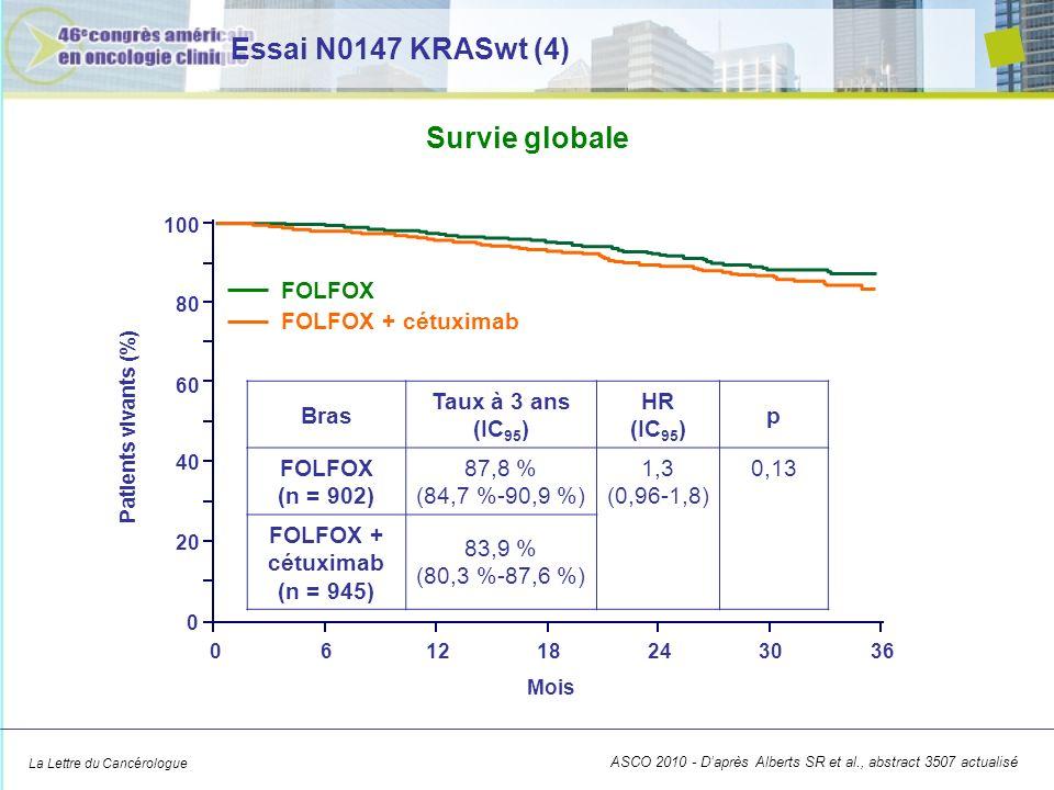 La Lettre du Cancérologue mFOLFOX-6 mFOLFOX-6 + cétuximab Neutropénie10 %13 % Neutropénie fébrile1 %3 % Hyperesthésie2 %6 % Rash/acnée0 %19 % Nausées3 %4 % Diarrhée9 %15 % Neurotoxicité4 %5 % Toxicité de grade 3/4 mFOLFOX-6 : 51 % mFOLFOX-6 + cétuximab : 71 % ASCO 2010 - Daprès Alberts SR et al., abstract 3507 actualisé Essai N0147 KRASwt (5)