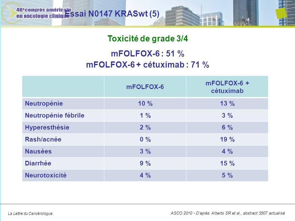 La Lettre du Cancérologue Essai N0147 KRASwt - Conclusion Dans le traitement adjuvant du cancer colique de stade 3, KRASwt, lassociation du cétuximab avec le FOLFOX napporte aucun bénéfice ASCO 2010 - Daprès Alberts SR et al., abstract 3507 actualisé