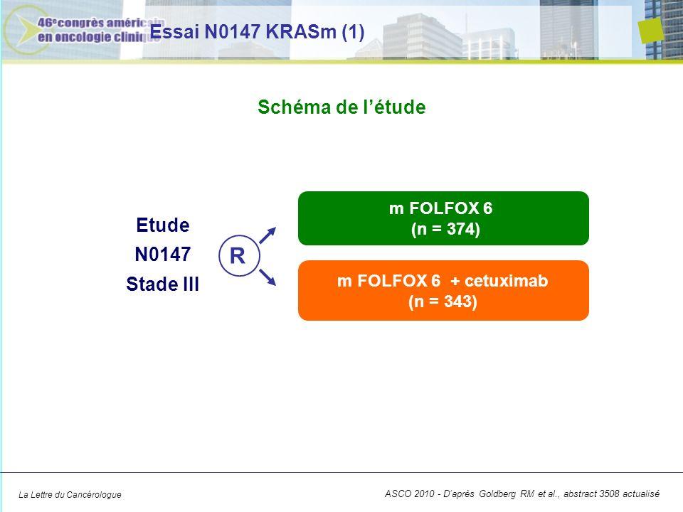 La Lettre du Cancérologue ASCO 2010 - Daprès Goldberg RM et al., abstract 3508 actualisé Essai N0147 KRASm (1) Etude N0147 Stade III m FOLFOX 6 + cetuximab (n = 343) m FOLFOX 6 (n = 374) R Schéma de létude