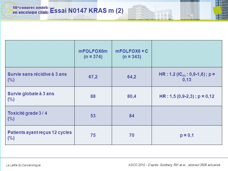 La Lettre du Cancérologue mFOLFOX6m (n = 374) mFOLFOX6 + C (n = 343) Survie sans récidive à 3 ans (%) 67,264,2 HR : 1.2 (IC 95 : 0,9-1,6) ; p = 0,13 Survie globale à 3 ans (%) 8880,4HR : 1,5 (0,9-2,3) ; p = 0,12 Toxicité grade 3 / 4 (%) 5384 Patients ayant reçus 12 cycles (%) 7570p = 0,1 Essai N0147 KRAS m (2) ASCO 2010 - Daprès Goldberg RM et al., abstract 3508 actualisé
