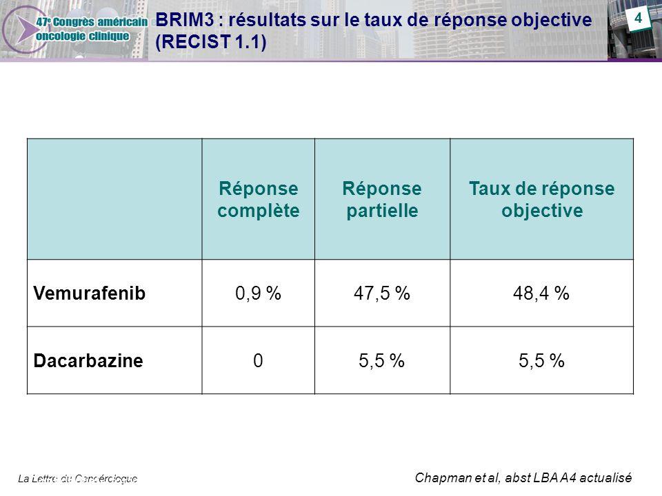 La Lettre du Cancérologue BRIM3 : résultats sur le taux de réponse objective (RECIST 1.1) Réponse complète Réponse partielle Taux de réponse objective