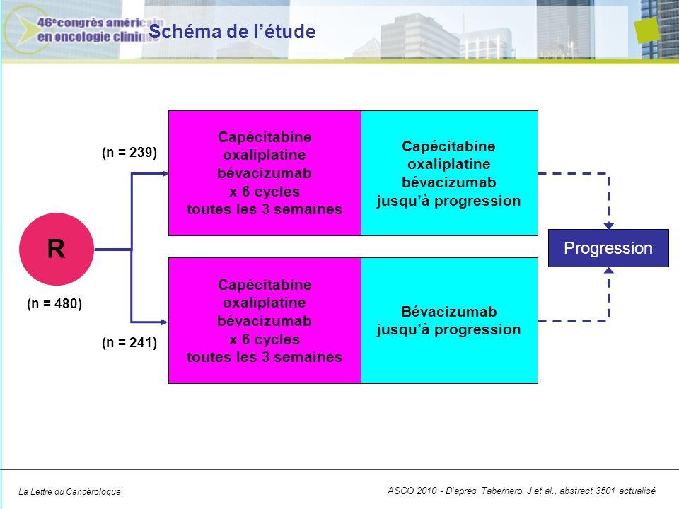 La Lettre du Cancérologue Schéma de létude Capécitabine oxaliplatine bévacizumab x 6 cycles toutes les 3 semaines Capécitabine oxaliplatine bévacizuma