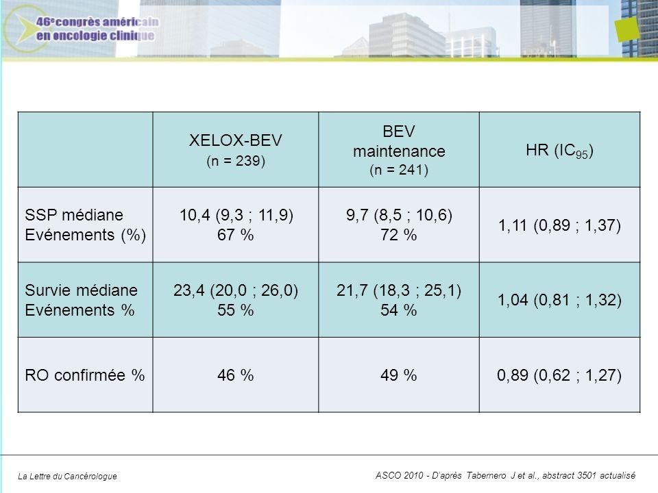 La Lettre du Cancérologue XELOX-BEV (n = 239) BEV maintenance (n = 241) HR (IC 95 ) SSP médiane Evénements (%) 10,4 (9,3 ; 11,9) 67 % 9,7 (8,5 ; 10,6)