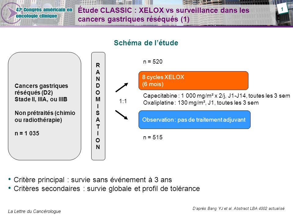 La Lettre du Cancérologue Étude CLASSIC : XELOX vs surveillance dans les cancers gastriques (2) Patients âgés dau moins 18 ans Index de performance de Karnofsky 70 % Cancer gastrique confirmé histologiquement (AJCC/UICC) –II (T2N1, T1N2, T3N0) –IIIA (T3N1, T2N2, T4N0) –IIIB (T3N2) Critères dinclusion Daprès Bang YJ et al.