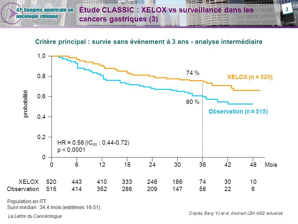 La Lettre du Cancérologue Étude CLASSIC : XELOX vs surveillance dans les cancers gastriques (3) Critère principal : survie sans événement à 3 ans - an