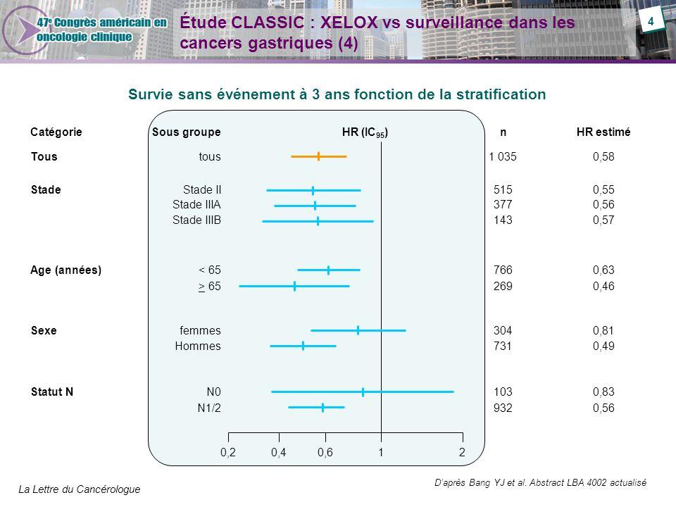 La Lettre du Cancérologue Étude CLASSIC : XELOX vs surveillance dans les cancers gastriques (4) Survie sans événement à 3 ans fonction de la stratific