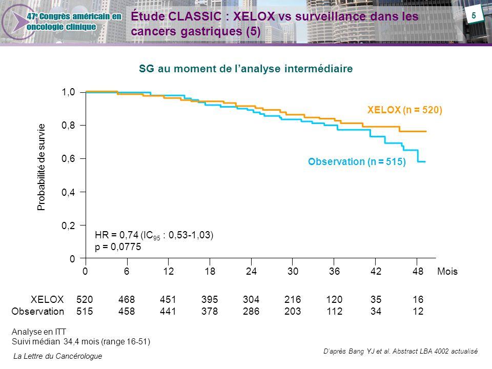 La Lettre du Cancérologue Étude CLASSIC : XELOX vs surveillance dans les cancers gastriques (6) Effets indésirables dans le bras XELOX Paramètre (%)Tous gradesGrade 3/4 Diarrhées472 Nausées668 Vomissements397 Stomatite12< 1 Syndrome main pied191 Neuropathie périphérique562 Neutropénie6022 Thrombopénie268 Troubles cardiaques2< 1 Daprès Bang YJ et al.