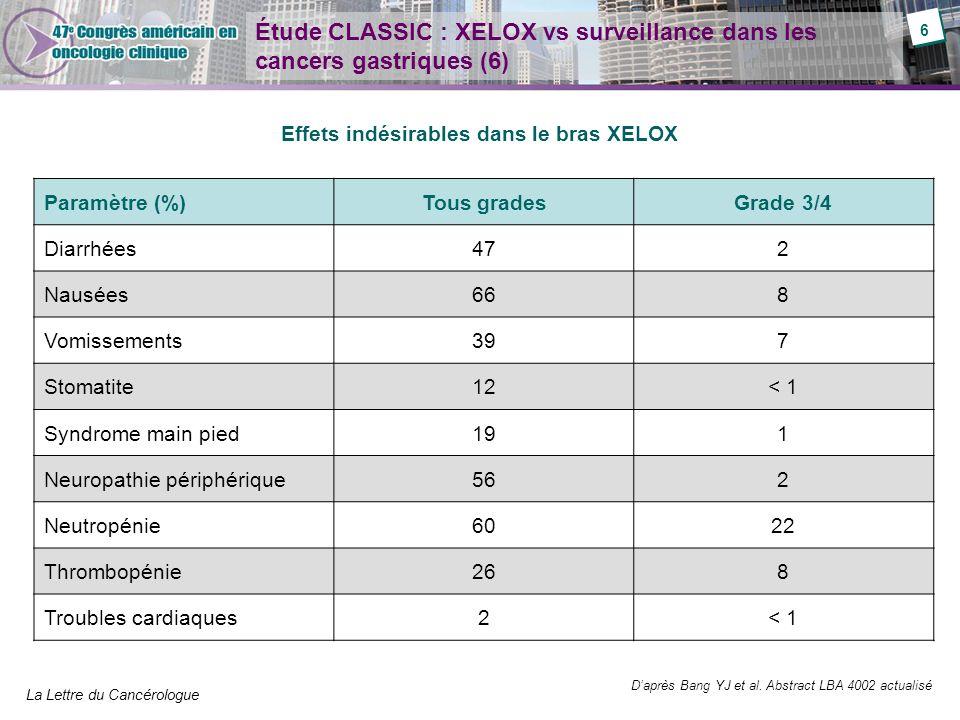 La Lettre du Cancérologue Étude CLASSIC : XELOX vs surveillance dans les cancers gastriques (6) Effets indésirables dans le bras XELOX Paramètre (%)To