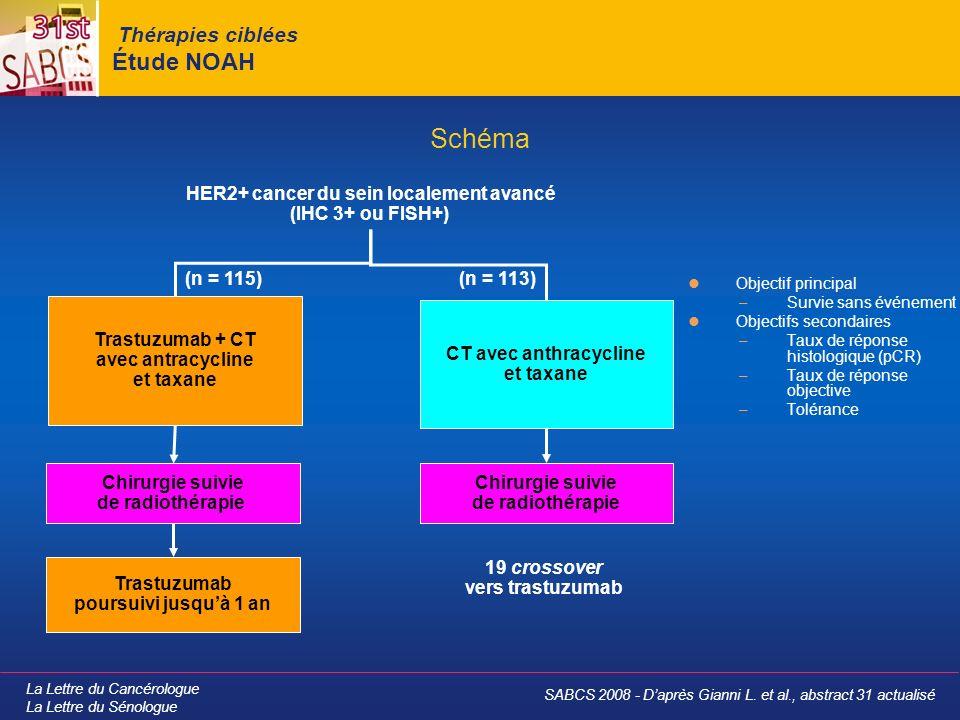 La Lettre du Cancérologue La Lettre du Sénologue Thérapies ciblées Étude NOAH Objectif principal –Survie sans événement Objectifs secondaires –Taux de réponse histologique (pCR) –Taux de réponse objective –Tolérance Schéma HER2+ cancer du sein localement avancé (IHC 3+ ou FISH+) Trastuzumab + CT avec antracycline et taxane Chirurgie suivie de radiothérapie Trastuzumab poursuivi jusquà 1 an CT avec anthracycline et taxane Chirurgie suivie de radiothérapie 19 crossover vers trastuzumab (n = 115)(n = 113) SABCS 2008 - Daprès Gianni L.