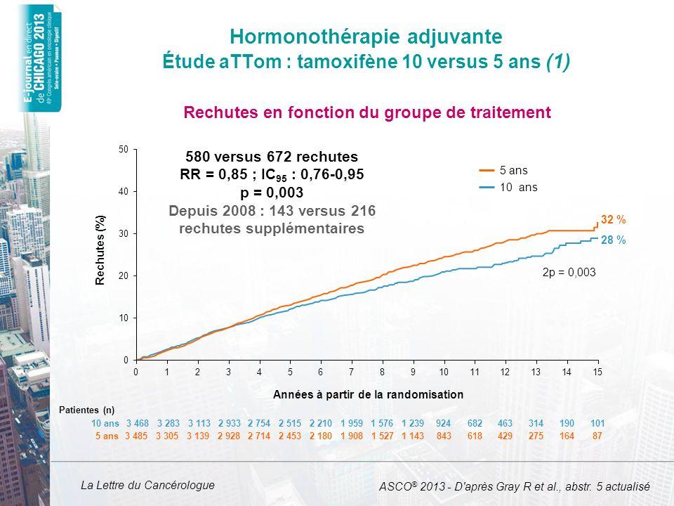 La Lettre du Cancérologue Hormonothérapie adjuvante Étude aTTom : tamoxifène 10 versus 5 ans (1) ASCO ® 2013 - D'après Gray R et al., abstr. 5 actuali