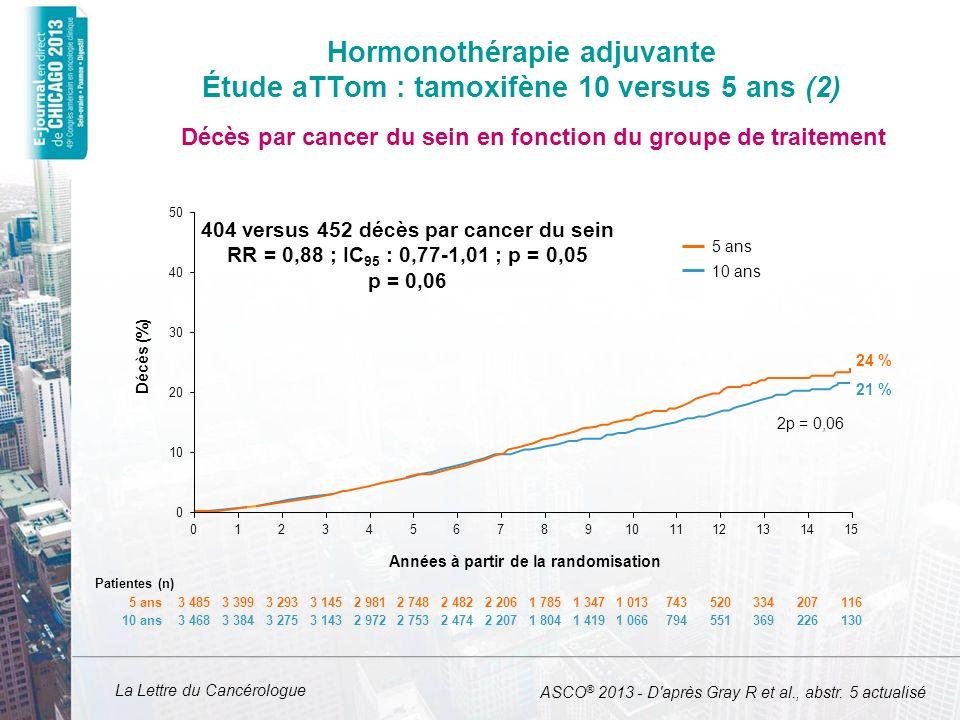 La Lettre du Cancérologue 10 ans, n (%)5 ans, n (%) Ratio (IC 95 ) p Cancers de lendomètre 102 (2,9) 45 (1,3) 2,20 (1,31-2,84) p < 0,0001 Décès par cancer de lendomètre 37 (1,1) 20 (0,6) 1,83 (1,09-3,09) p = 0,02 Principaux risques : cancers de lendomètre Hazard Ratio absolu 0,5 % ASCO ® 2013 - D après Gray R et al., abstr.