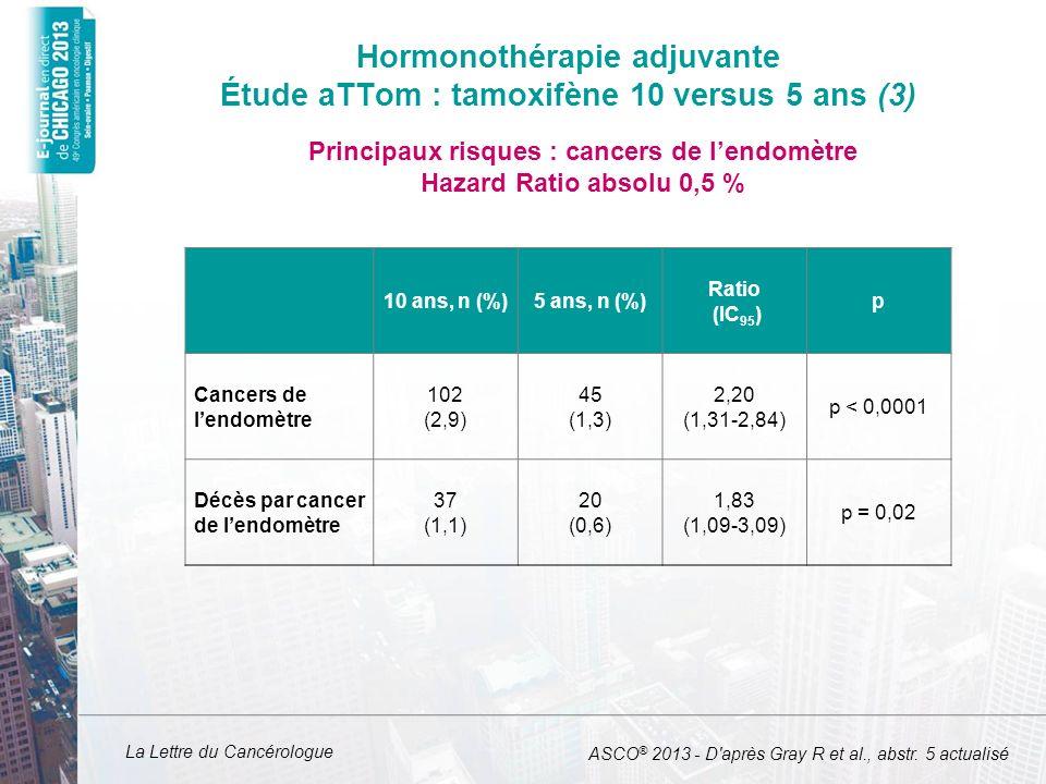 La Lettre du Cancérologue 10 ans, n (%)5 ans, n (%) Ratio (IC 95 ) p Cancers de lendomètre 102 (2,9) 45 (1,3) 2,20 (1,31-2,84) p < 0,0001 Décès par ca