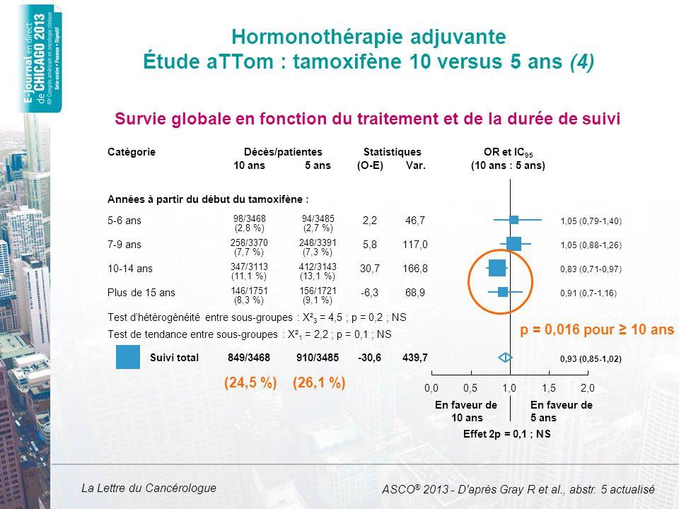 La Lettre du Cancérologue aTTOM : tamoxifène 10 versus 5 ans (n = 6 934 RH+/UK) ATLAS* : tamoxifène 10 versus 5 ans (n = 10 543 ER+/UK) aTTom & ATLAS combinés (n = 17 477 ER+/UK) 5-9 ans1,08 (0,85-1,38)0,92 (0,77-1,00)0,97 (0,84-1,15) Plus de 10 ans0,75 (0,63-0,90)0,75 § (0,63-0,90)0,75 (0,65-0,86) Toutes périodes 0,88 (0,74-1,03)0,83 (0,73-0,94)0,85 (0,77-0,94) p = 0,007 p = 0,1 § p = 0,002 p = 0,004 p = 0,00004 p = 0,001 Mortalité à 10 versus 5 ans dans les cancers du sein RH+ RR* par période de suivi dans les études aTTom et ATLAS * Estimation pondérée de linverse de la variance de leffet chez les RH+ (ATLAS, Lancet 2013) ASCO ® 2013 - D après Gray R et al., abstr.