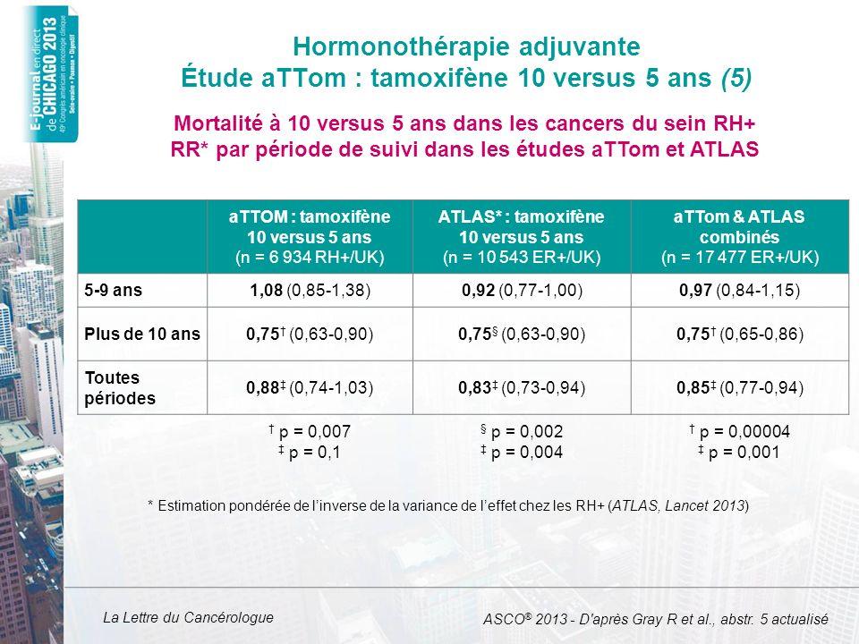 La Lettre du Cancérologue aTTOM : tamoxifène 10 versus 5 ans (n = 6 934 RH+/UK) ATLAS* : tamoxifène 10 versus 5 ans (n = 10 543 ER+/UK) aTTom & ATLAS