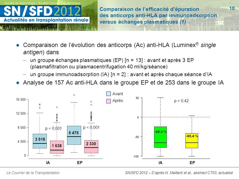 10 SN/SFD 2012 – Daprès N. Maillard et al., abstract CT03, actualisé Comparaison de lefficacité dépuration des anticorps anti-HLA par immunoadsorption
