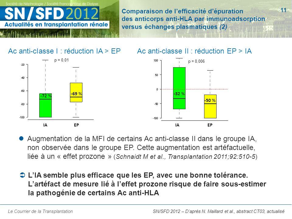 11 Ac anti-cIasse I : réduction IA > EP SN/SFD 2012 – Daprès N. Maillard et al., abstract CT03, actualiséLe Courrier de la Transplantation Ac anti-cla
