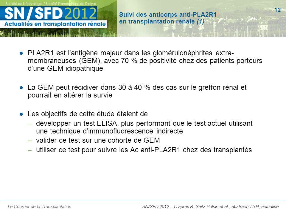 12 SN/SFD 2012 – Daprès B. Seitz-Polski et al., abstract CT04, actualisé Suivi des anticorps anti-PLA2R1 en transplantation rénale (1) PLA2R1 est lant